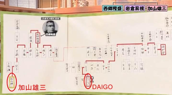 千葉雄大 家系図 DAIGO 親戚 関係 北川景子 加山雄三 高畑淳子