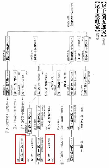尾上右近 家系図 鶴田さやか 鶴田浩二 尾上松也 関係 父親 清元延寿太夫